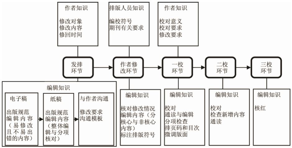 编校排版流程知识体系框架图片