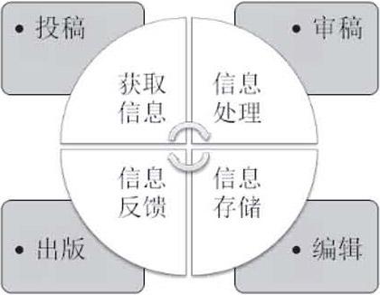 高校学校组织结构图